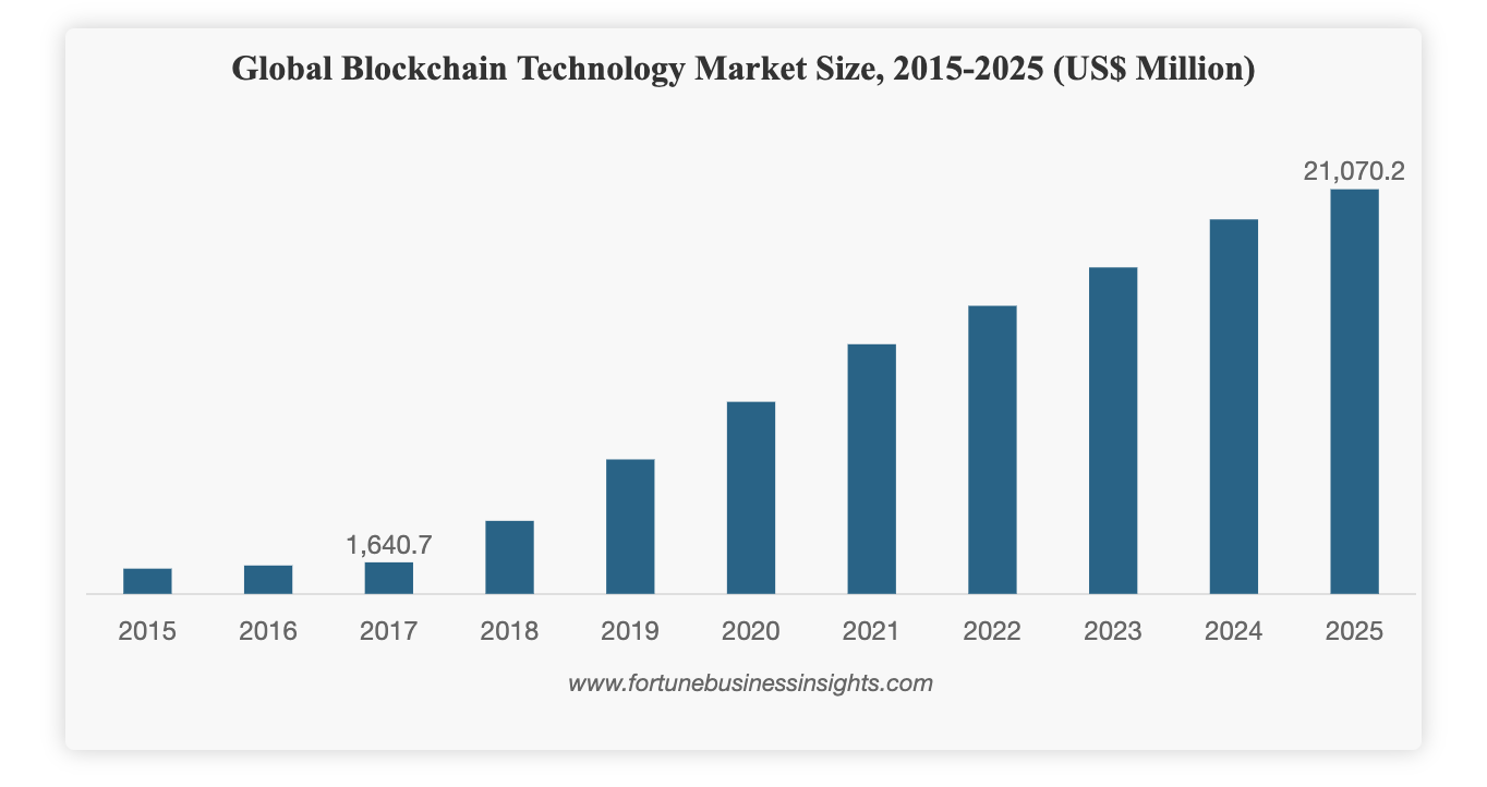 Enterprise Blockchain Market Will Hit $21.07 Billion by 2025, Says Fortune Business Insights