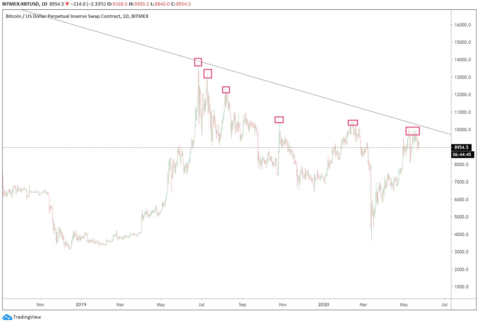 Bitcoin Price Drops to $8,840 — Key Metrics Signal BTC May Correct Further