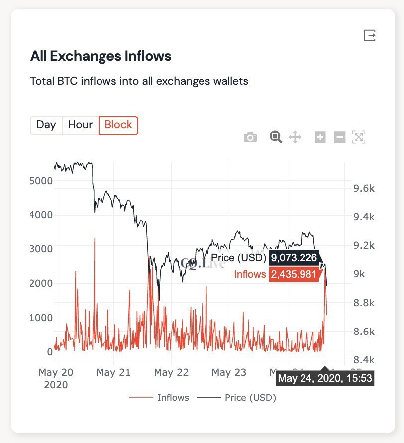 Spike in BTC Exchange Inflow Preceded Bitcoin Price Correction to $8.6K