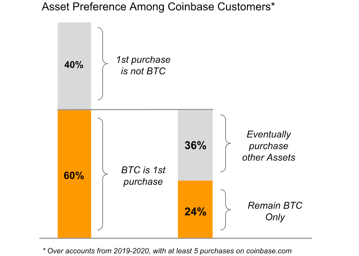 Coinbase Report Suggests Bitcoin Acts as a Gateway to Altcoins