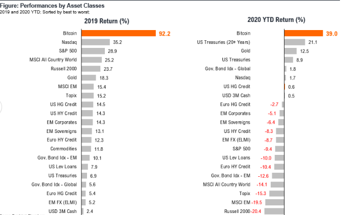 Bitcoin Is Outperforming Every Mainstream Asset Class in 2020