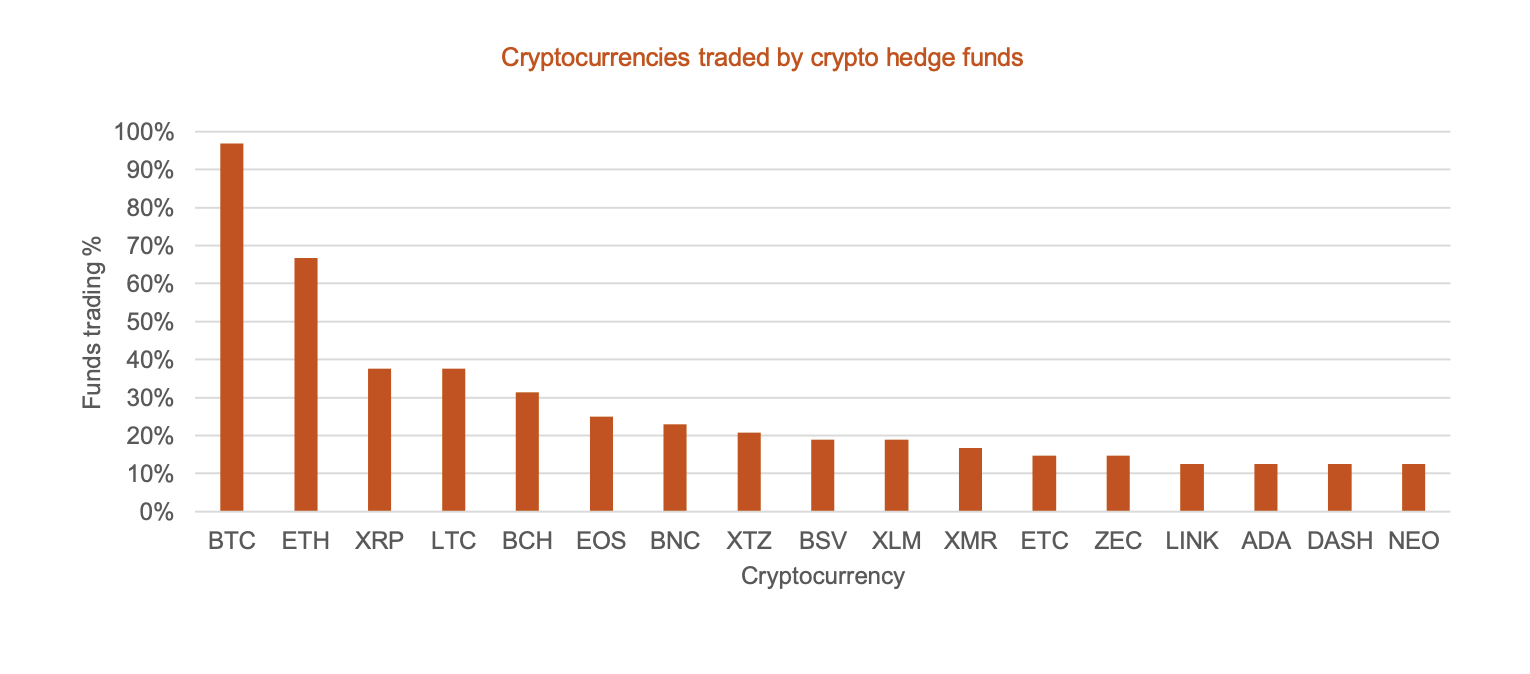 Crypto Hedge Funds Doubled Assets Under Management in 2019, PwC Report Says