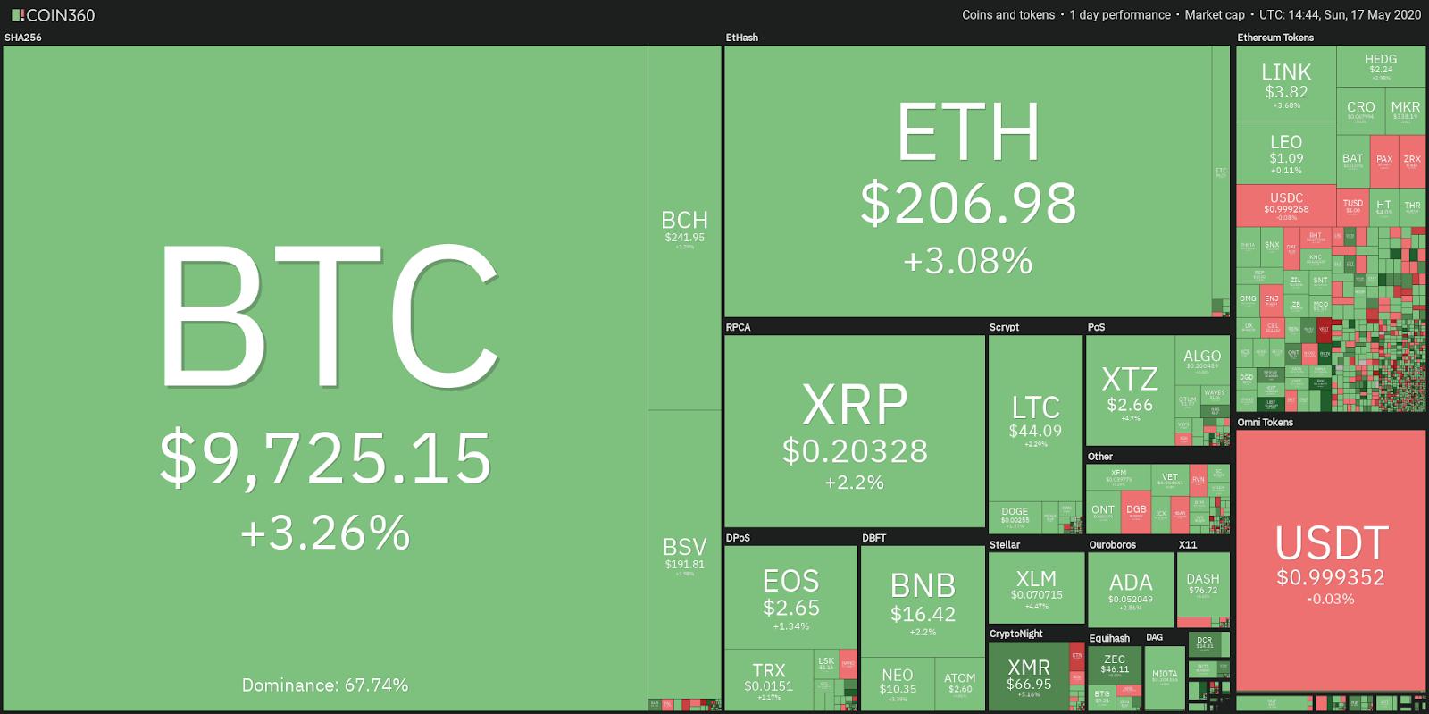Top 5 Cryptocurrencies to Watch This Week: ETH, XLM, ADA, XMR, CRO