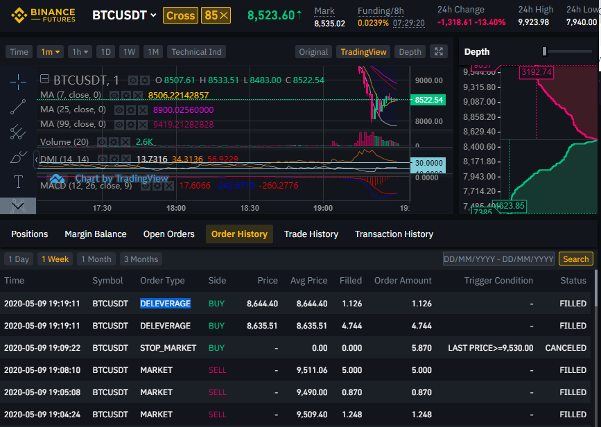 Traders Say Binance Cut Their Bitcoin Shorts: Here's Why It Happened