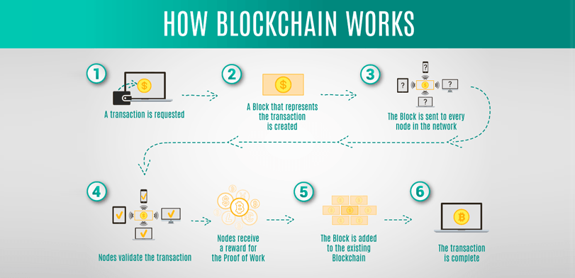 Understanding Blockchain—How it works!