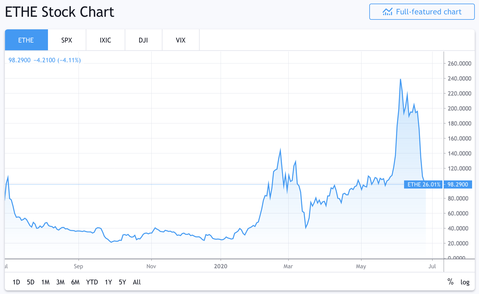 At This Rate Grayscale Will Own 3.4% of All Bitcoin by January