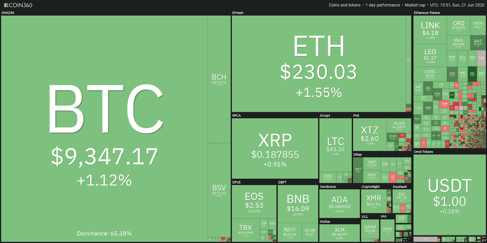 Top 5 Cryptocurrencies to Watch This Week: BTC, ETH, ADA, LEO, XMR