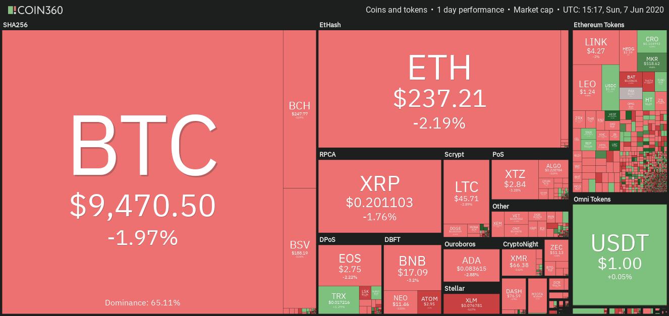 Top 5 Cryptocurrencies to Watch This Week: BTC, ETH, LINK, ADA, ETC