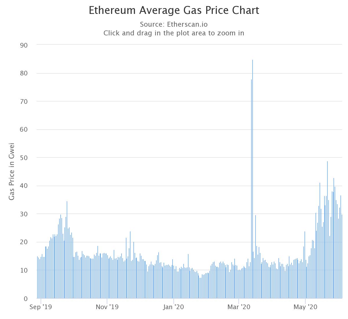 Ethereum Community Debates Raising the Block Size Limit, Once Again