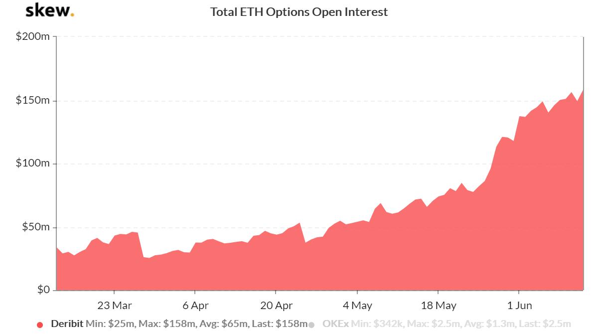 Ethereum Options Open Interest Soars 315% — Are Institutions Bullish?