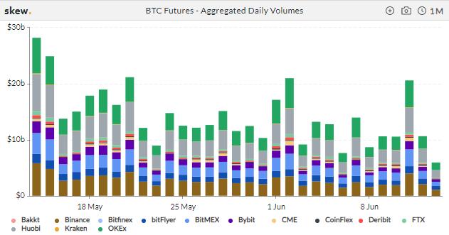 BTC Futures Volume Posts 2020 Low, ETH Open Interest Surges