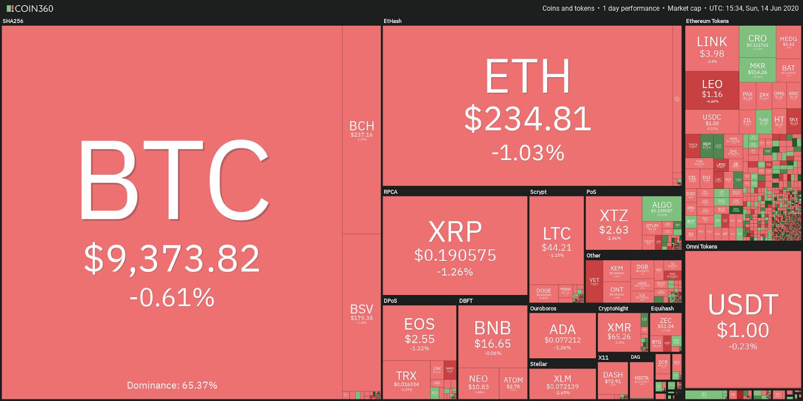 Top 5 Cryptocurrencies to Watch This Week: BTC, XTZ, XLM, ADA, NEO