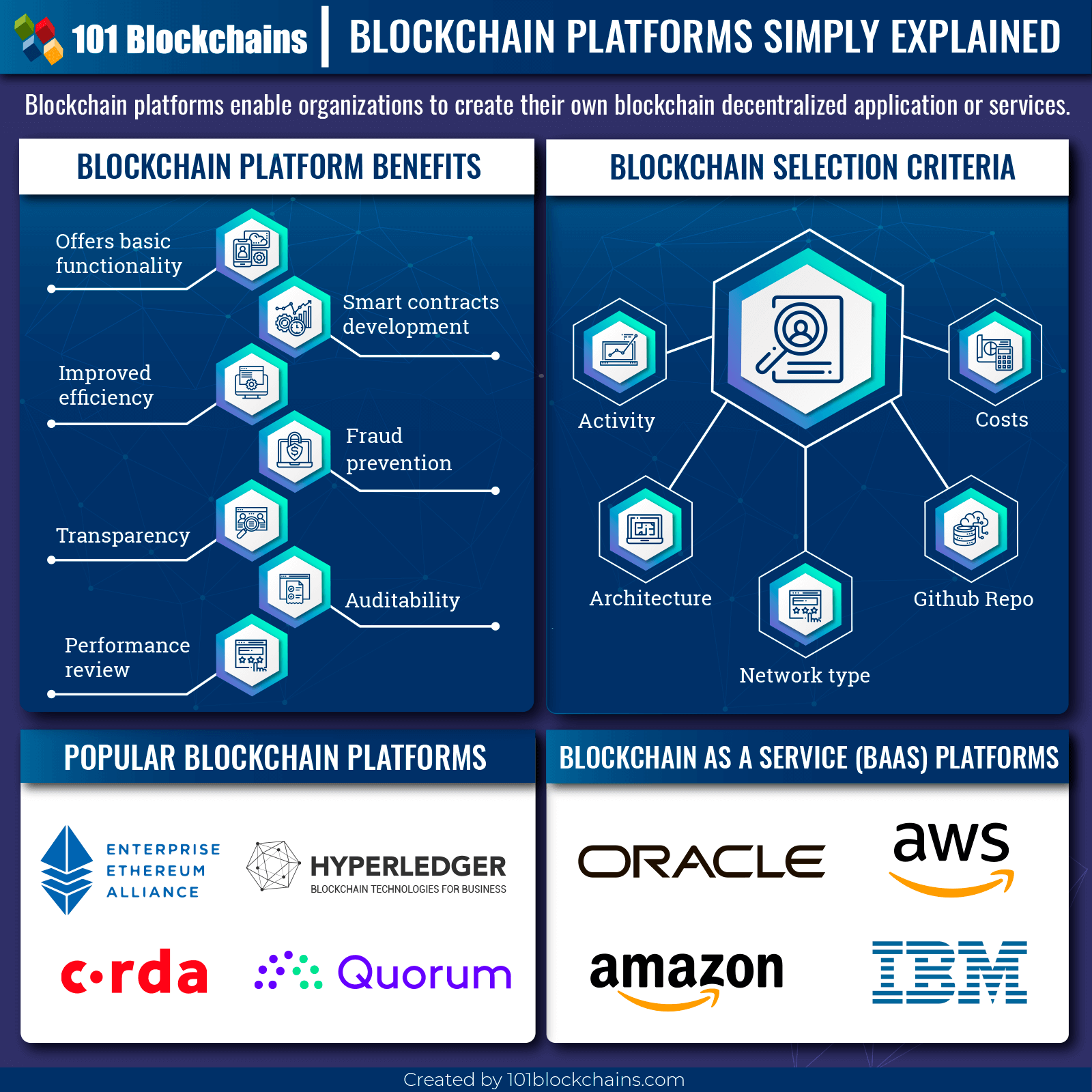 Which are the 5 Blockchain Platforms suited for Better Use of Data- Part 2