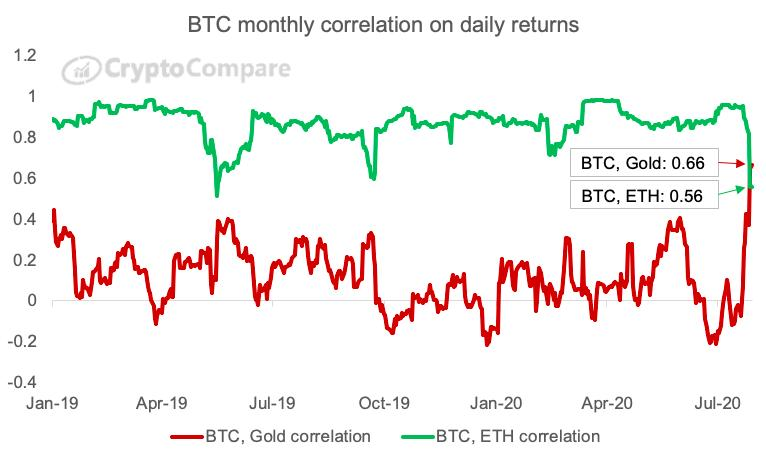 Is the Growing Correlation Between Bitcoin and Gold a Bullish Sign?