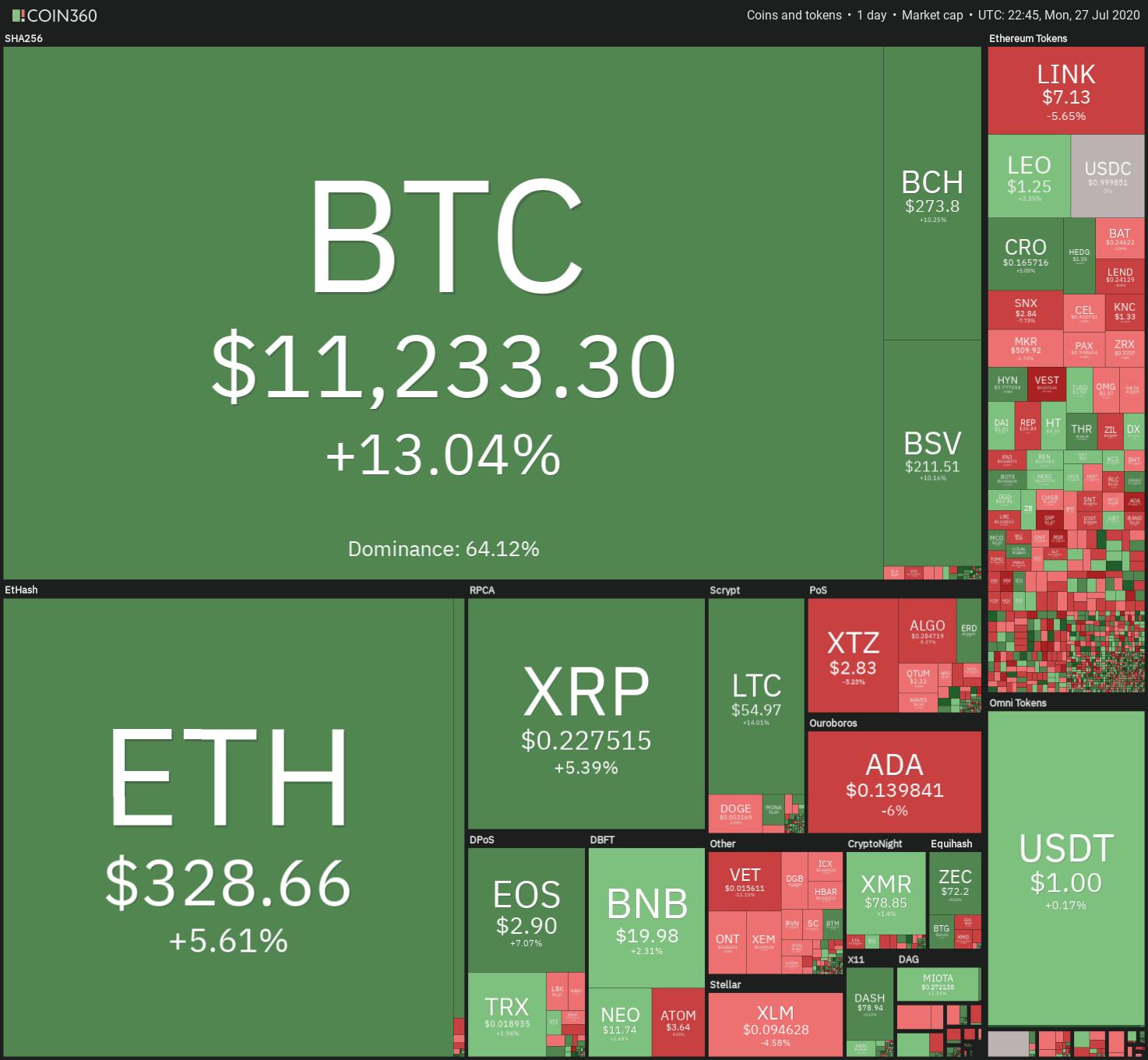 Bitcoin Price Rallies 13% to Break Through $11,000