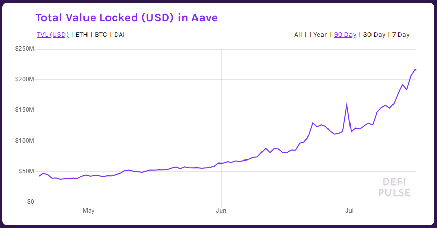 Framework Ventures and Three Arrows Capital Invest $3M in Aave