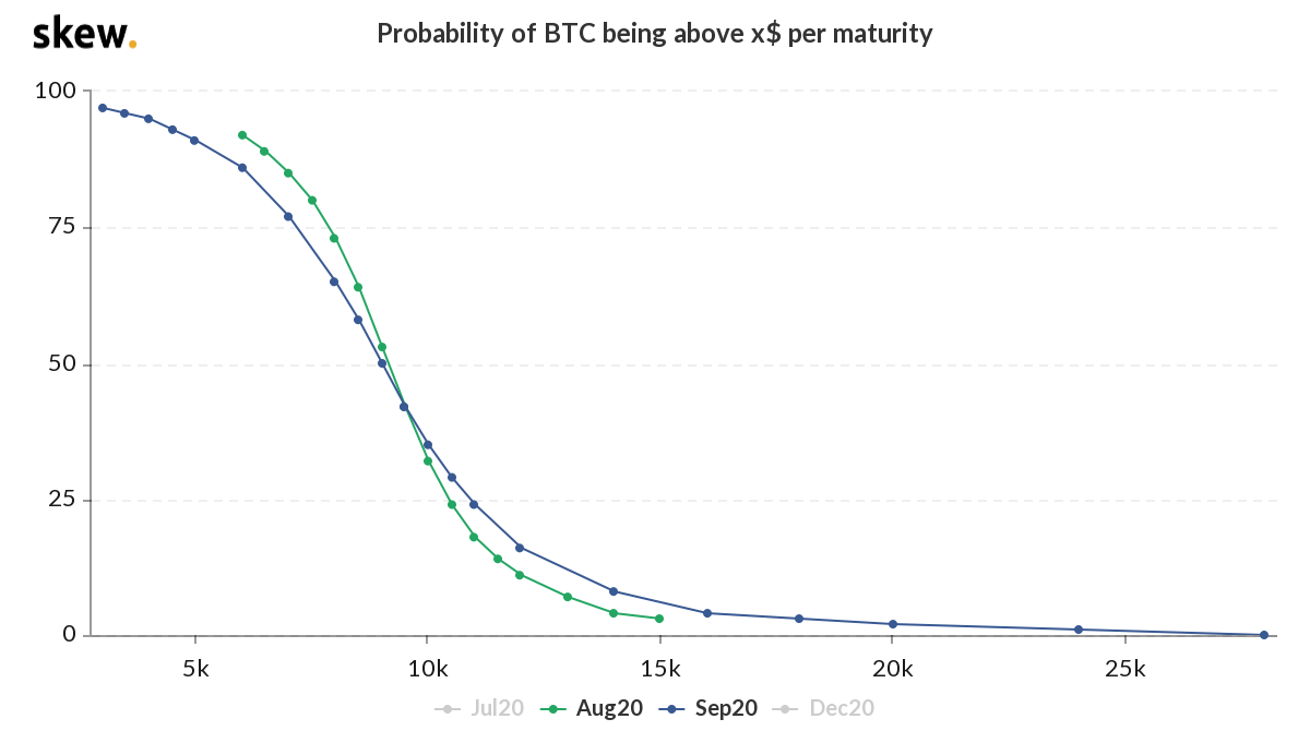 Bitcoin Price Predictions by Top Analysts Are Usually Wrong — Here's Why