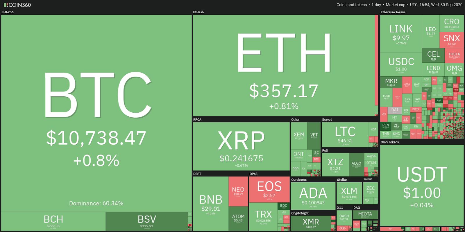 Price analysis 9/30: BTC, ETH, XRP, BCH, BNB, DOT, LINK, BSV, CRO, ADA