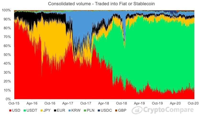 Bitcoin volume unaffected by Tether's (USDT) market dominance — Data shows