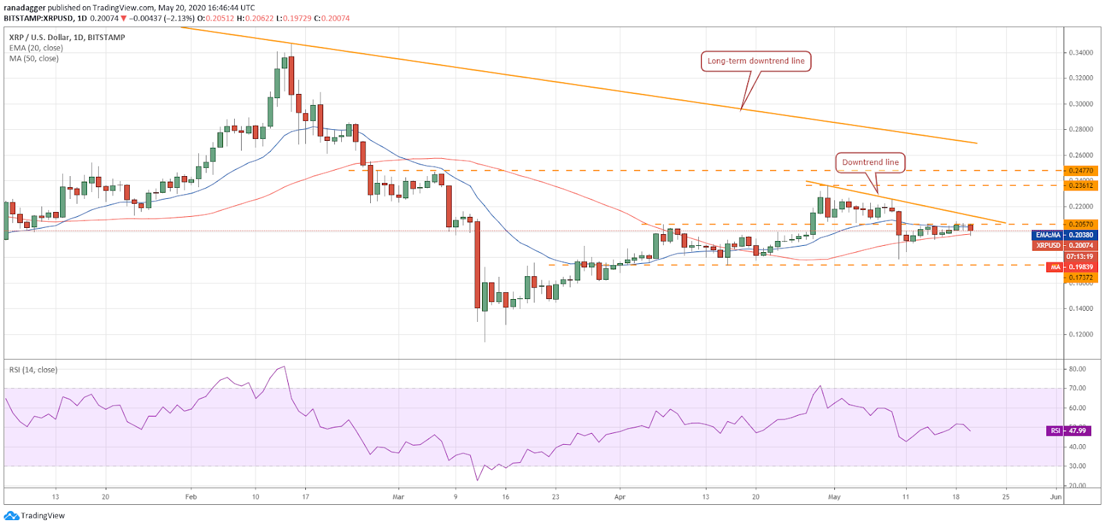 XRP–USD daily chart