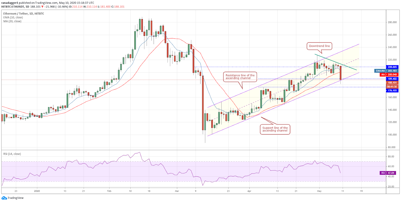 ETH-USD daily chart. Source: Tradingview​​​​​​​