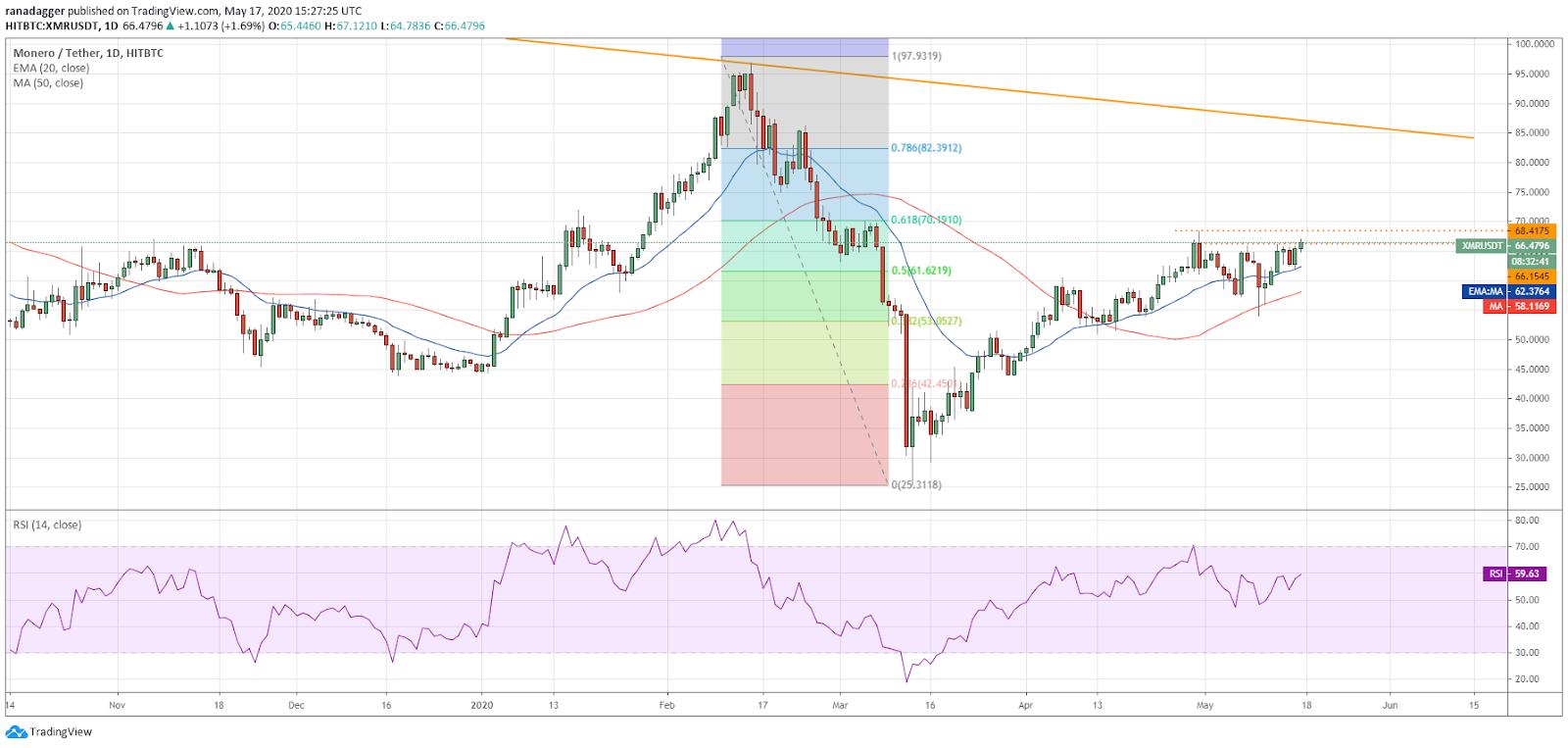 XMR-USD daily chart. Source: Tradingview