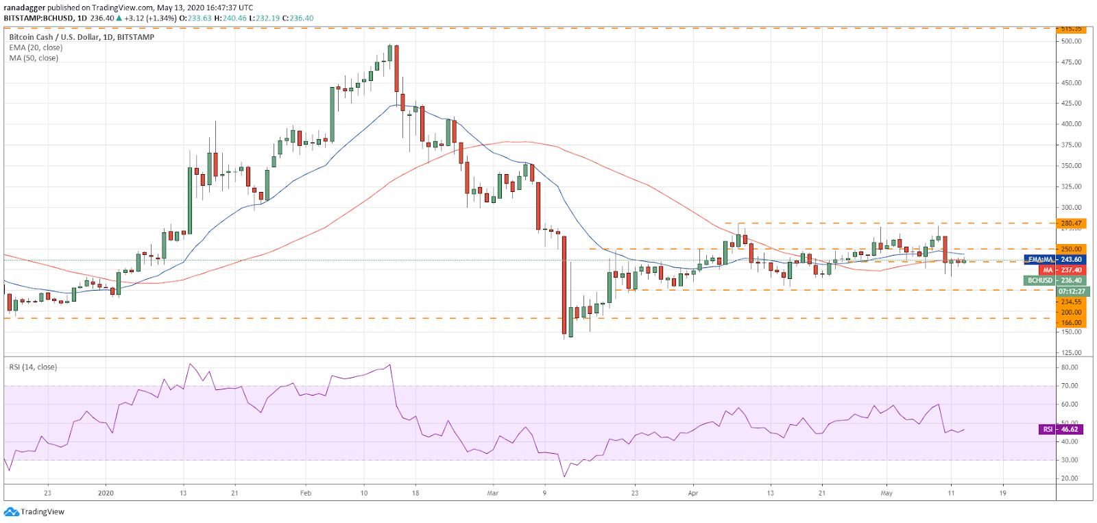 BCH–USD daily chart. Source: Tradingview