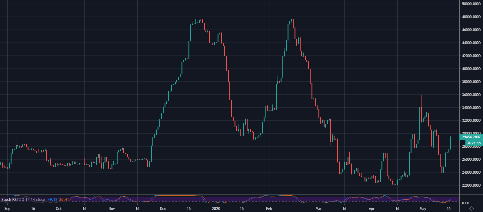 Bitfinex BTC/USD Longs 1D September 2019 - May 2020: TradingView