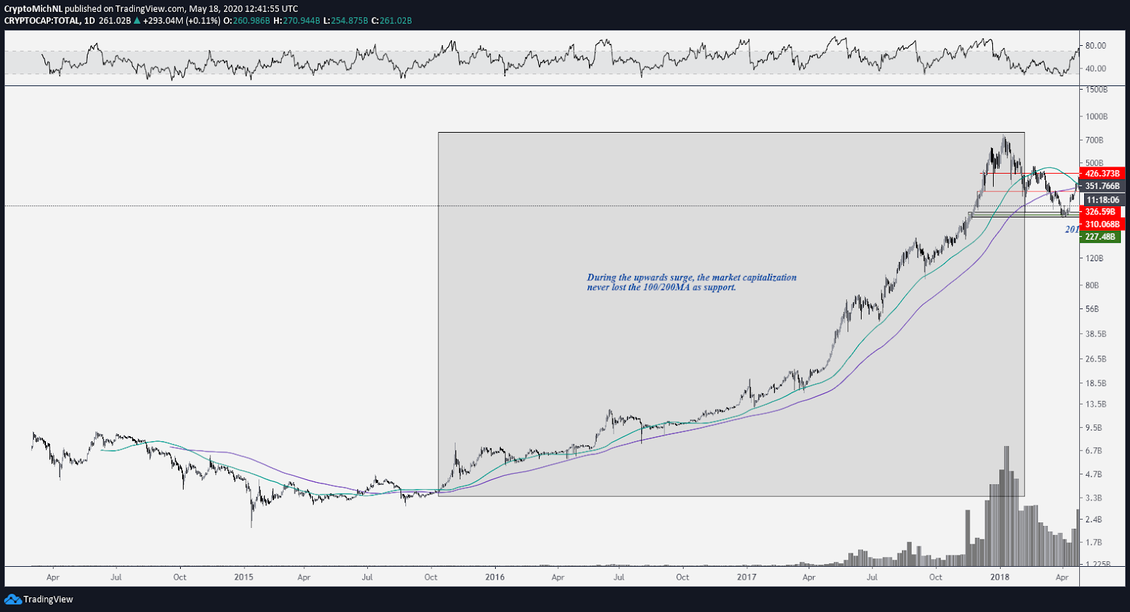 Total market capitalization cryptocurrency 1-day chart. Source: TradingView