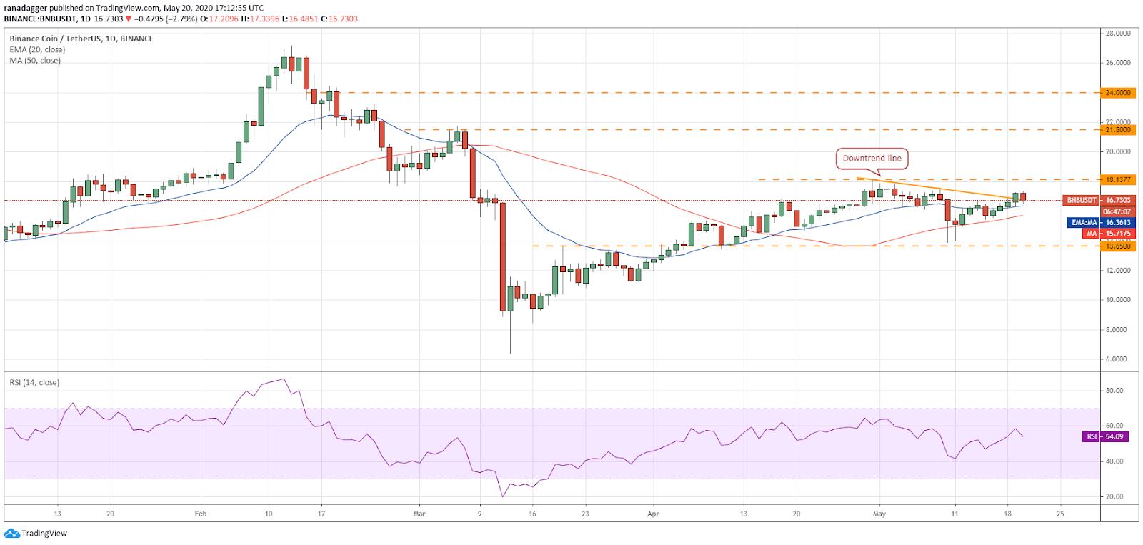 BNB–USD daily chart