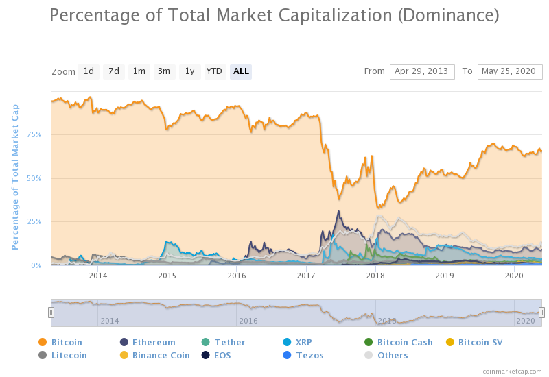 Top 10 Cryptocurrencies by Market Capitalization. Source: CoinMarketCap