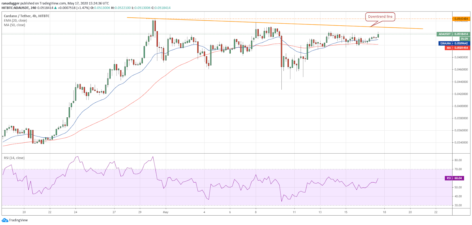 ADA-USD 4-hour chart. Source: Tradingview