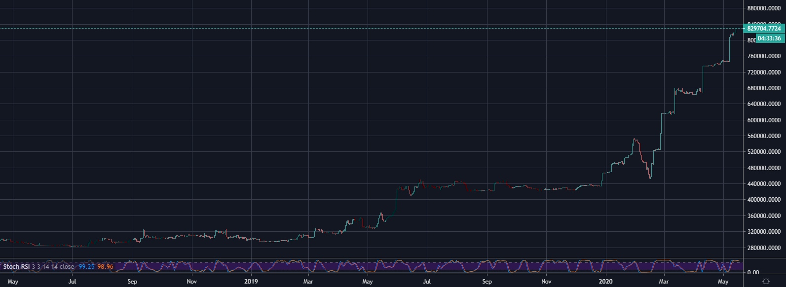 Bitfinex ETH/BTC Longs 1D May 2019 - May 2020: TradingView​​​​​​​