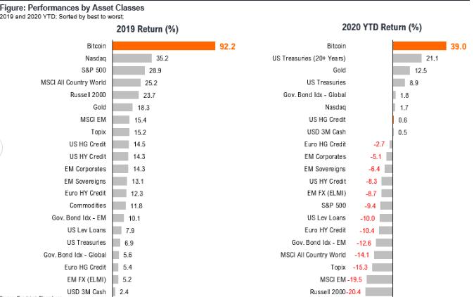 Perfomances by Asset Classes