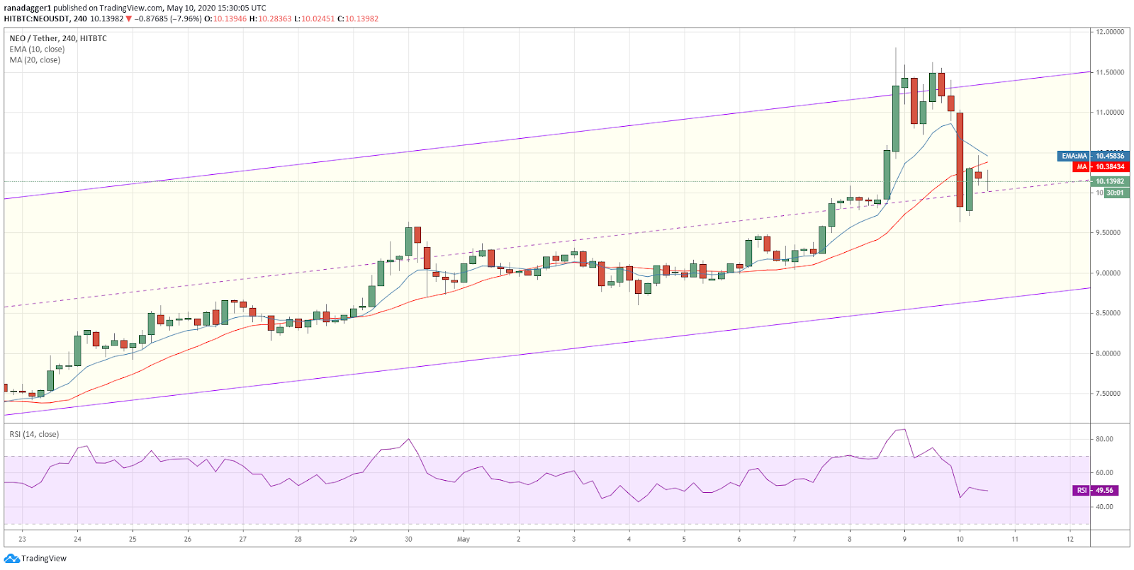 NEO-USD 4-hour chart. Source: Tradingview​​​​​​​