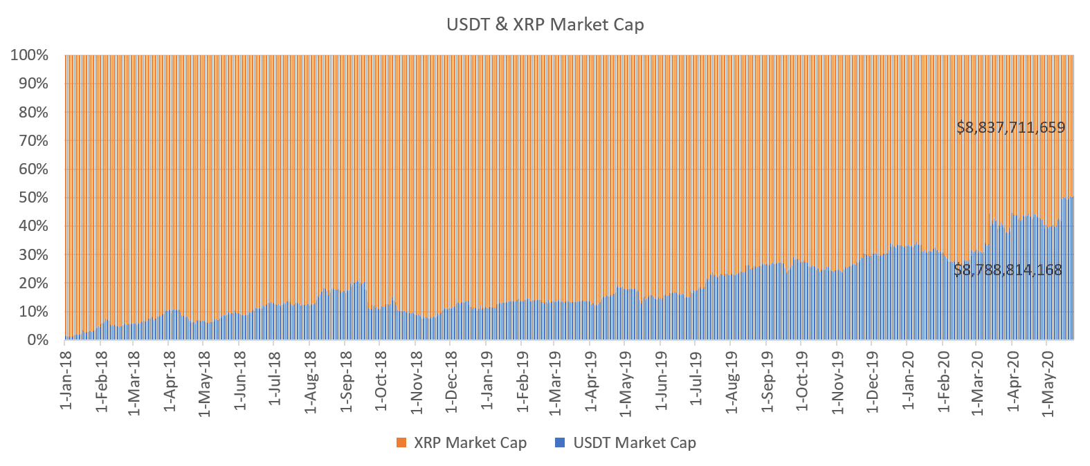 USDT vs. XRP market capitalization. Source: Cointelegraph, CoinMarketCap