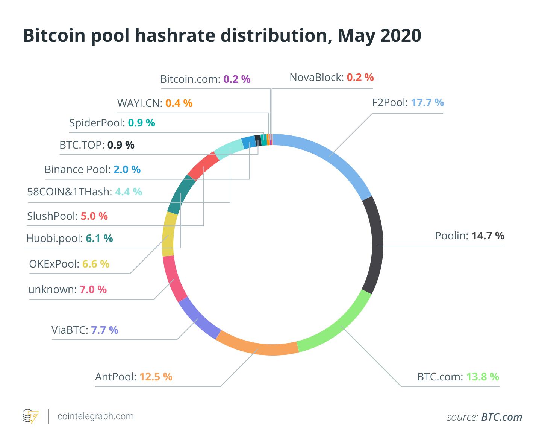 Bitcoin pool hashrate distribution, May 2020