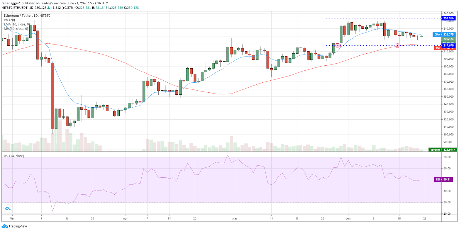 ETH/USD daily chart