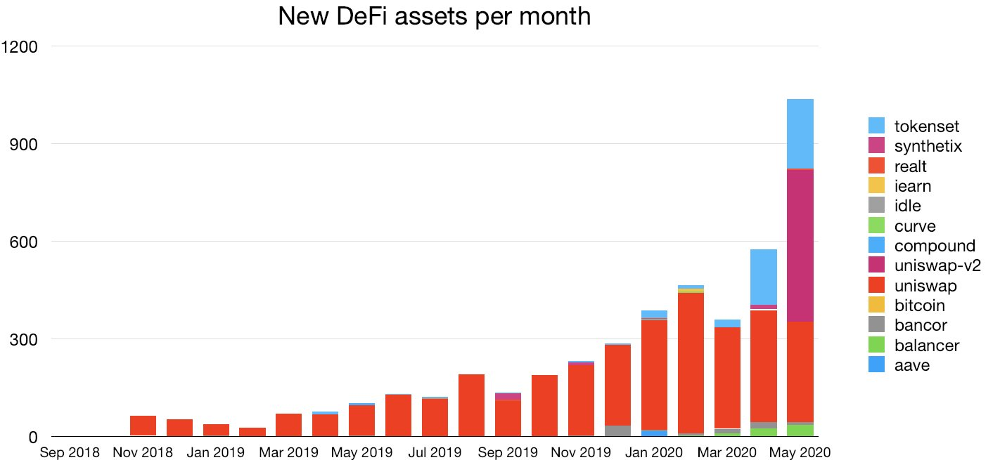 New DeFi assets per month