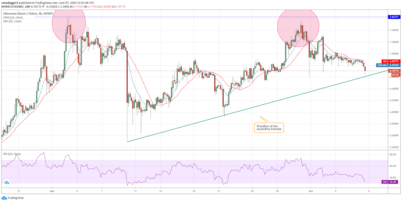 ETC/USD 4-hour chart. Source: Tradingview