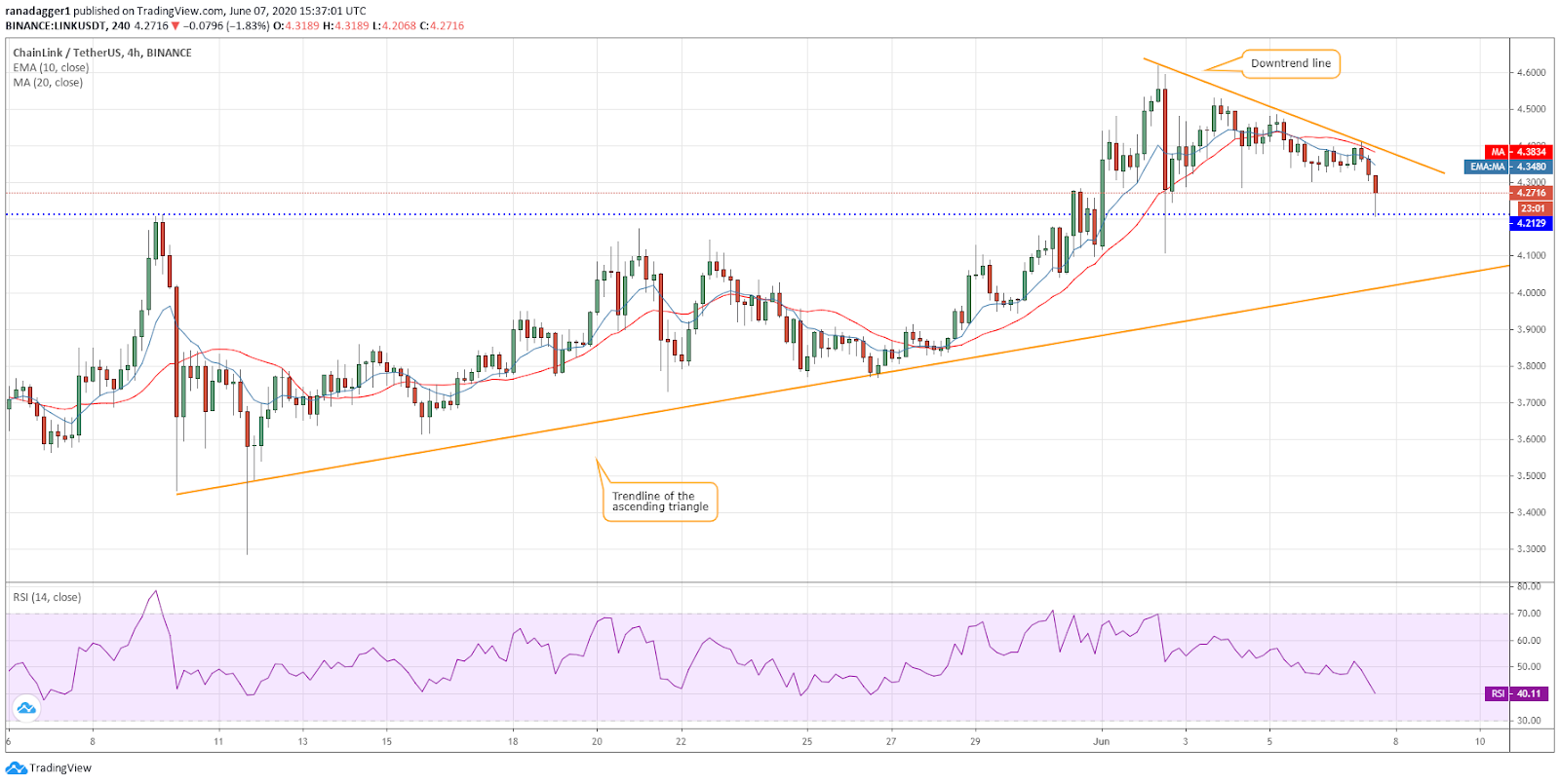 LINK/USD 4-hour chart. Source: Tradingview