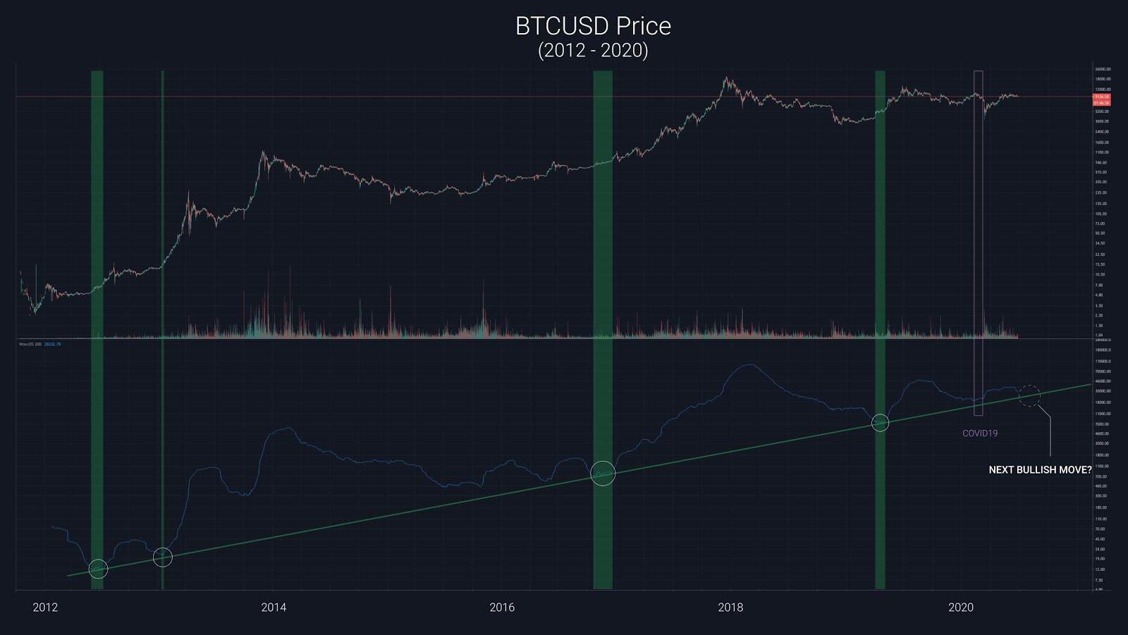 A new Bitcoin price model