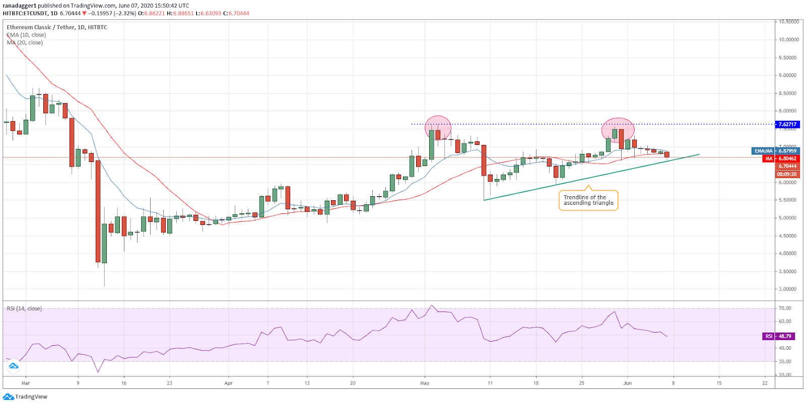 ETC/USD daily chart. Source: Tradingview