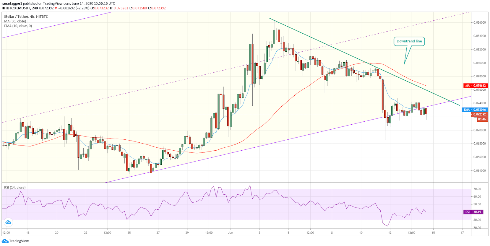 XLM/USD 4-hour chart. Source: Tradingview