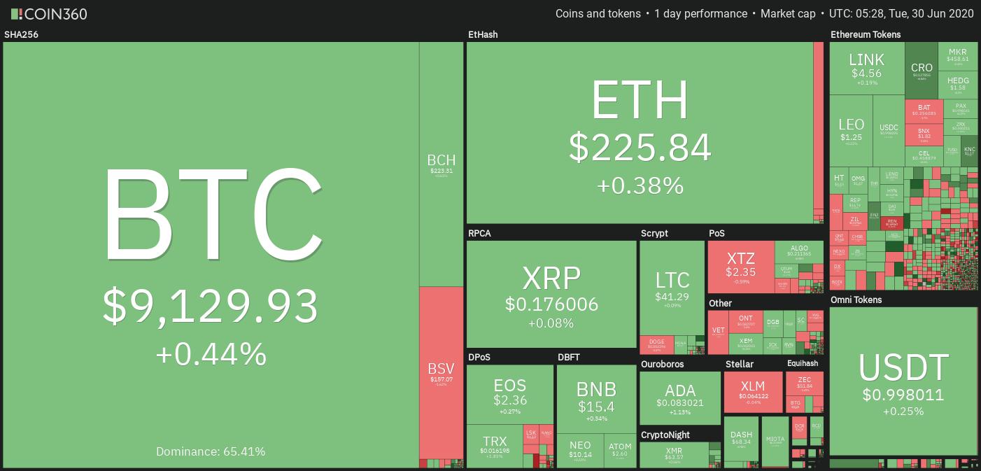 Crypto market weekly price chart
