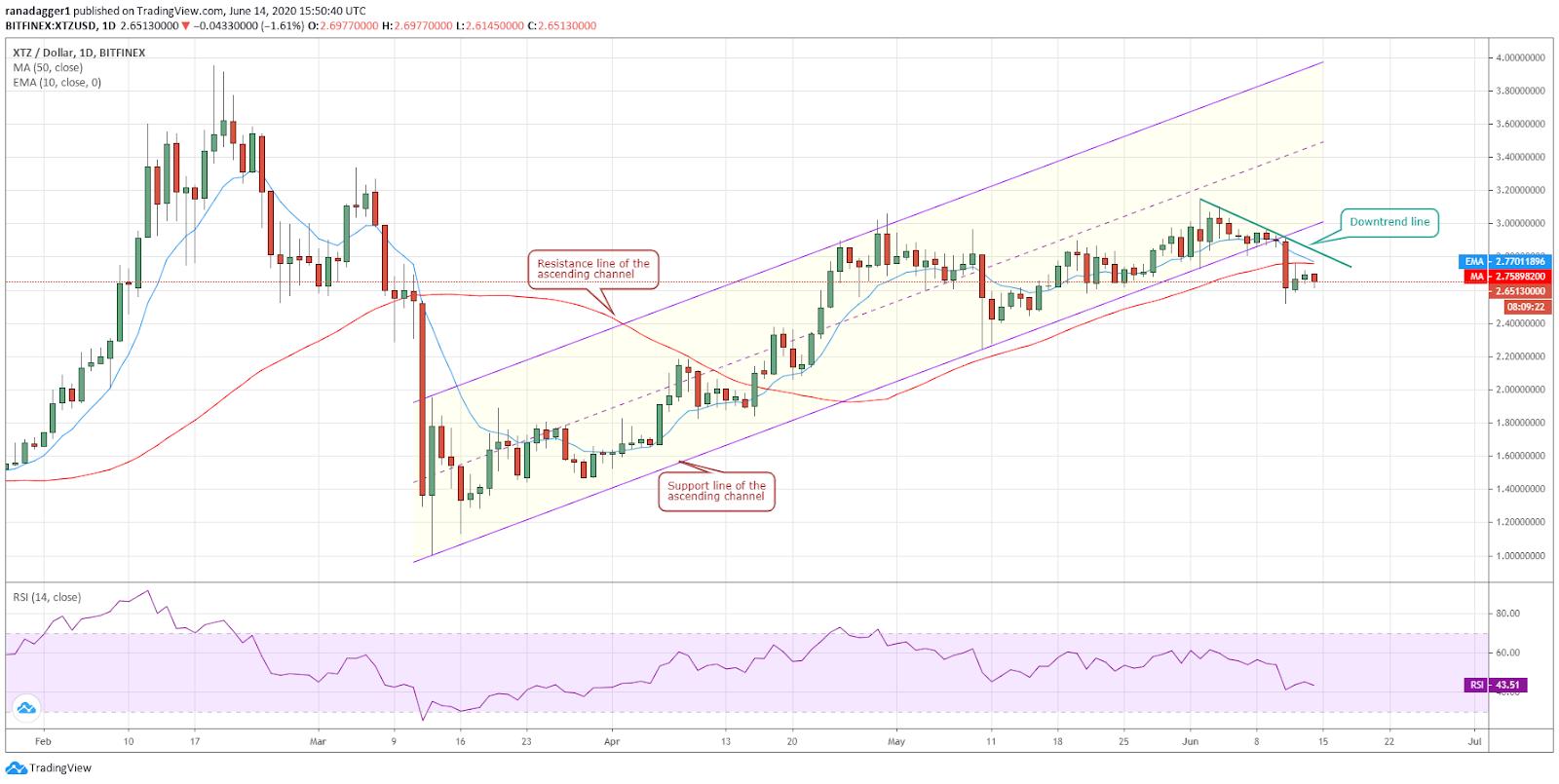 XTZ/USD daily chart. Source: Tradingview