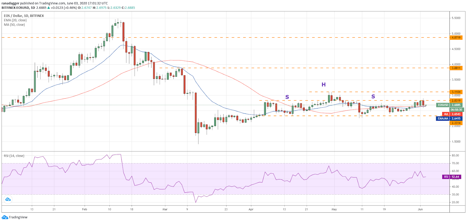 EOS/USD daily chart. Source: Tradingview​​​​​​​