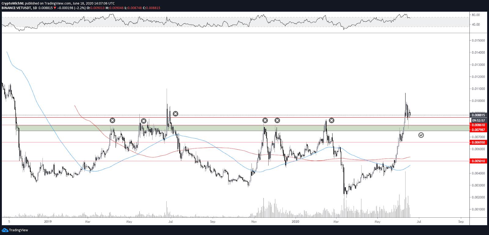 VET/USDT 1-day chart. Source: TradingView