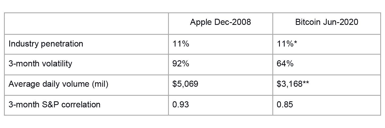 S&P 500 (2008) comparison to BTC-USD (2020)