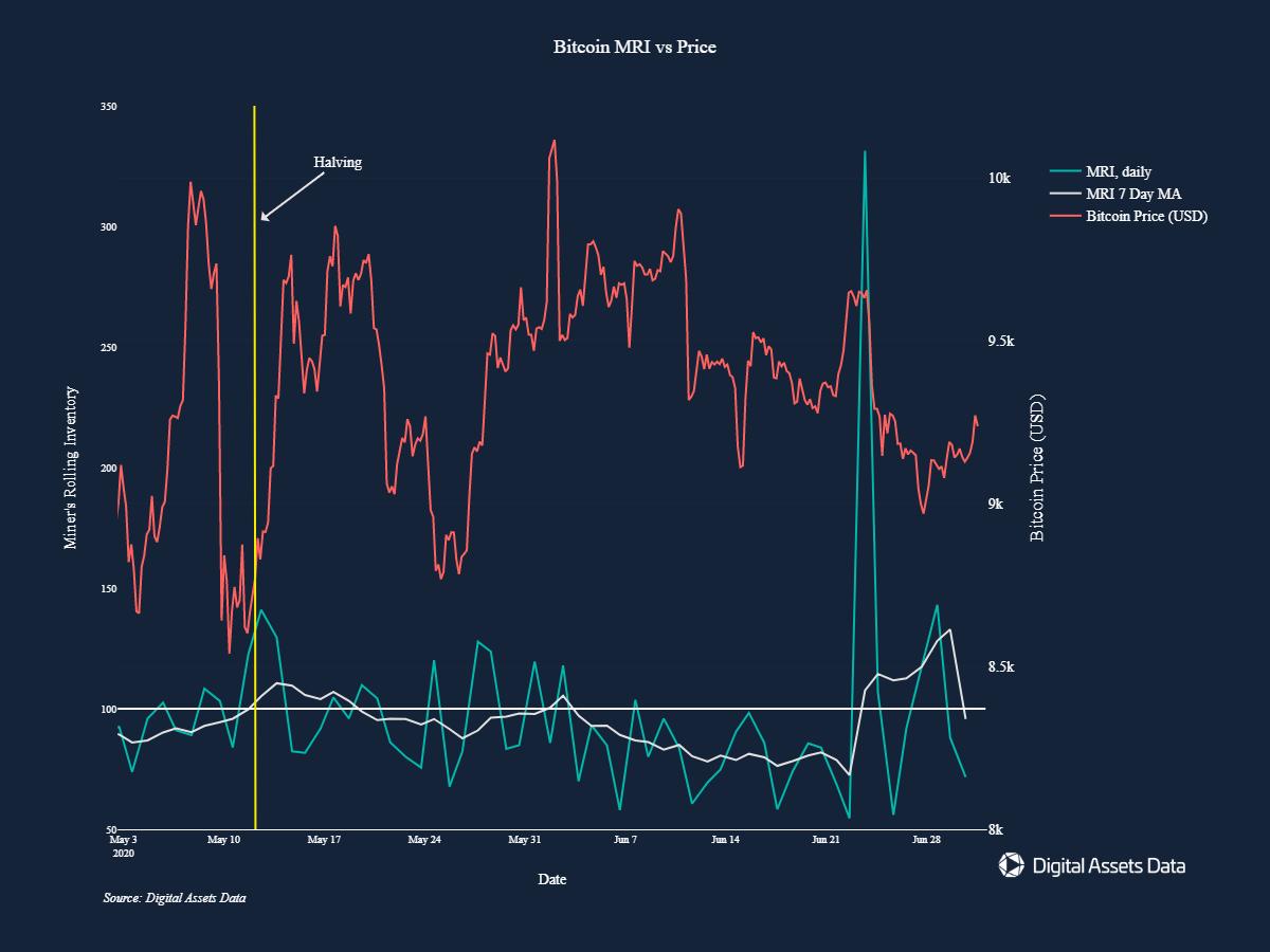 Image courtesy of Digital Assets Data